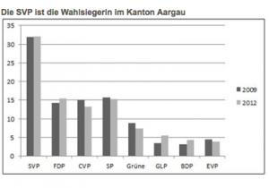 Die SVP ist klare Wahlsiegerin im Kanton Aargau.
