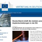 Deutschland erteilt die meisten positiven Asylentscheidungen in der EU
