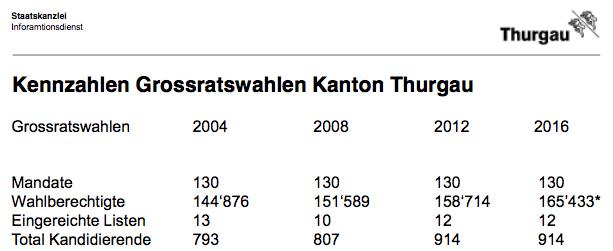 Wahlen im Thurgau
