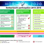 EU-Forschungsprogramm «Horizon 2020» und die Schweiz
