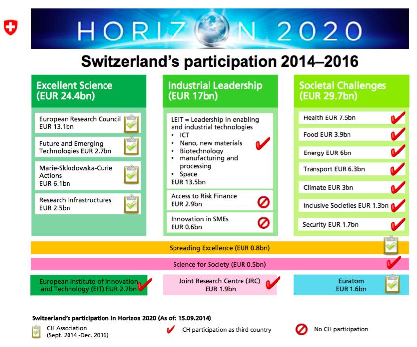 """Auf der Webseite des Staatssekretariats für Bildung, Forschung und Innovation gibt es eine eigens aufgeschaltete Graphik zur """"Partizipation der Schweiz"""". Was fehlt ist eine Graphik """"Zahlungen der Schweiz für das EU-Forschungsprogramm"""". Die Schweiz könnte dieses Geld effektiver und billiger anderswo einsetzen, wo es zudem weniger Forschungshemmnisse in Formu von Bürokratie gibt. Weltweit würden sich Länder über die Schweizer Millionen freuen."""