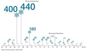 Neuschnee: Erster Schneefall ist sturzgefährlich